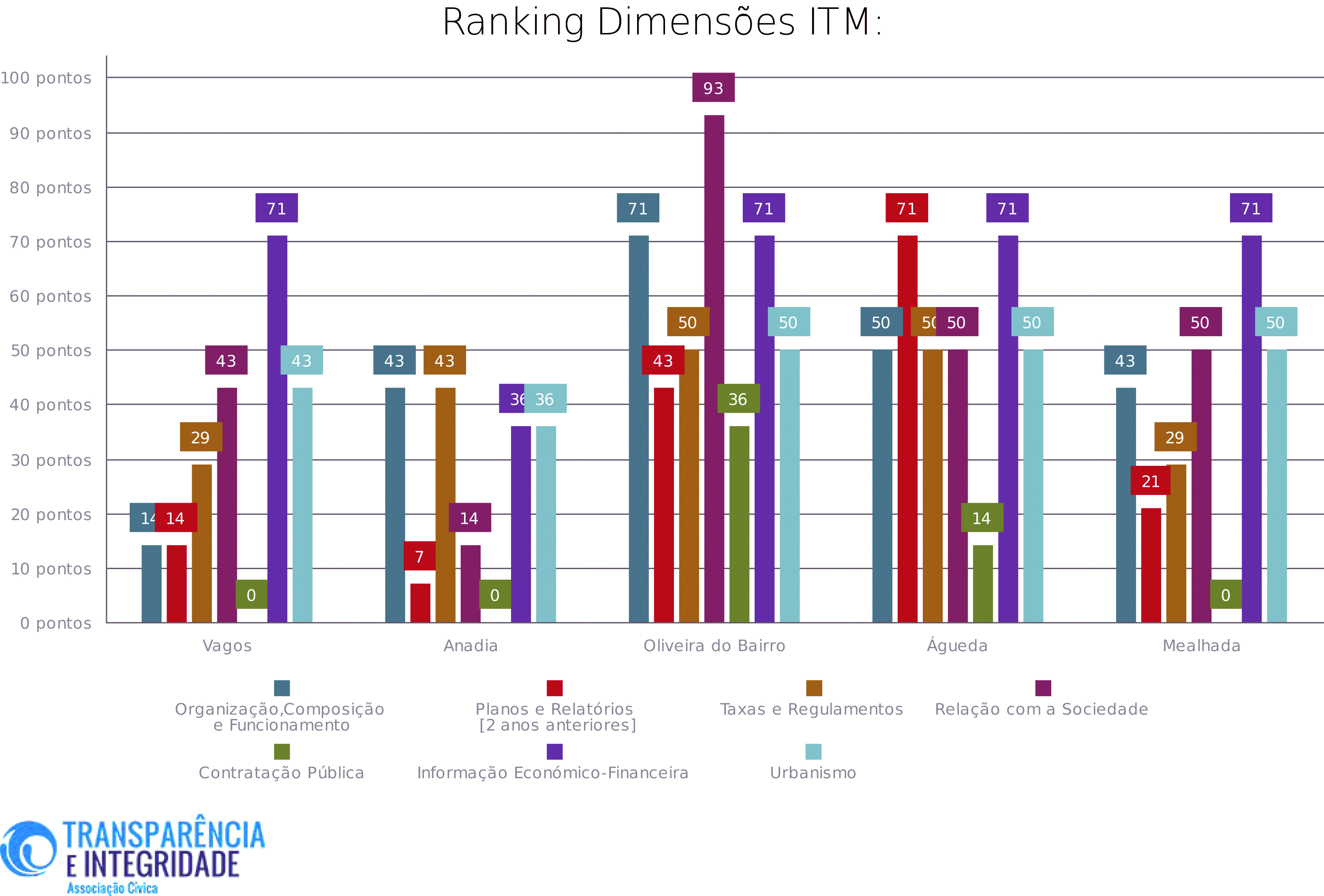 Oliveira do Bairro no topo do índice  de transparência no distrito de Aveiro