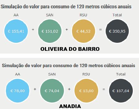 Água no município é das mais caras do país e não tem tarifa social