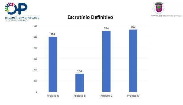 OP Oliveira do Bairro: Votação permite concretizar três projetos